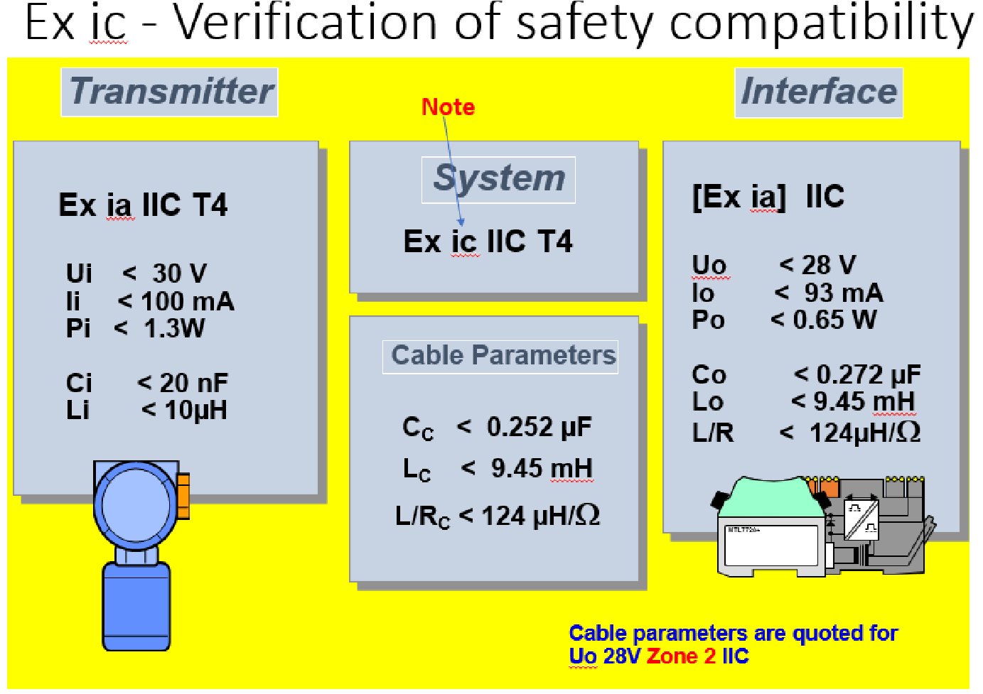Exic Intrinsically Safe loop approval