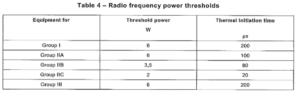 RF limits in Hazardous Areas