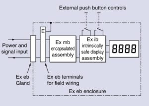 Lower cost alternative for flameproof Ex d indicators extech
